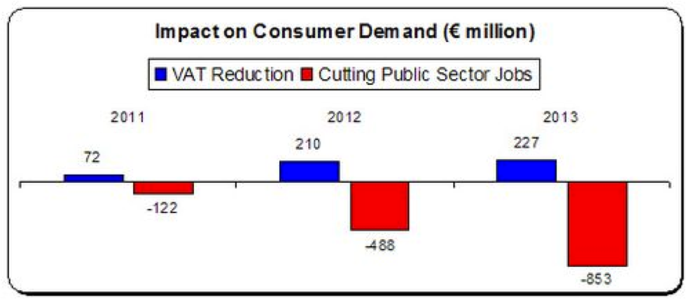 vat and consumer spending