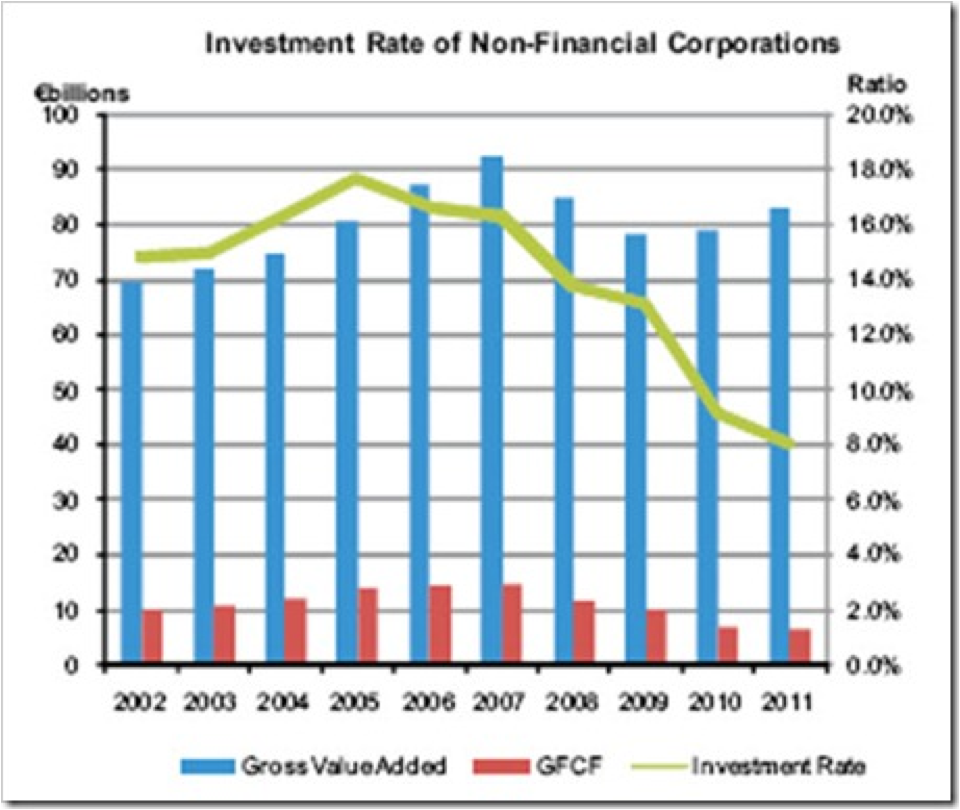 investment non-financial corporations