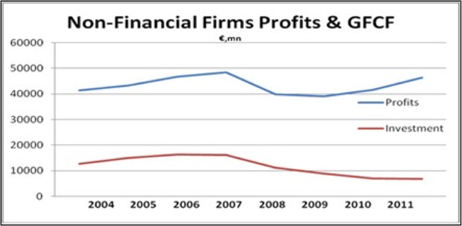 profit and gfcf