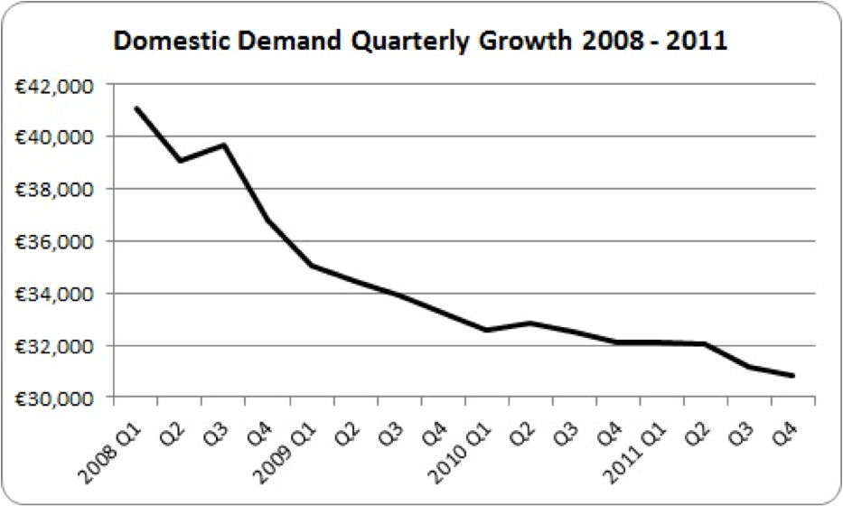 domestic demand quarterly growth 2008 to 2011