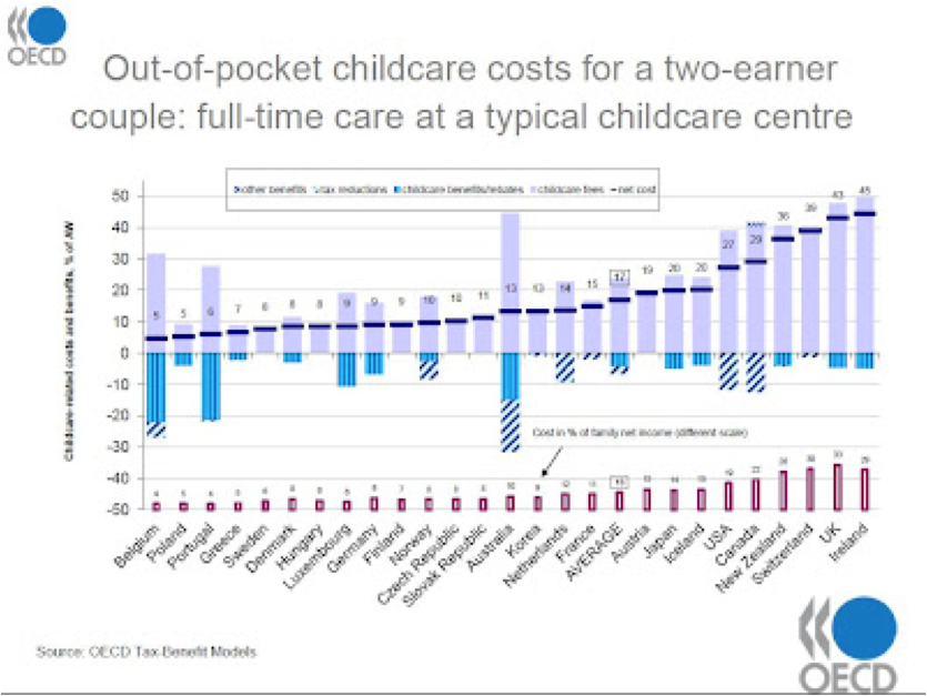 childcare costs in ireland oecd
