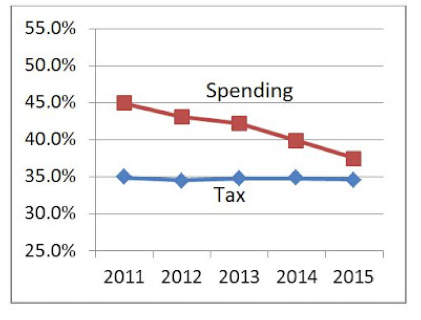 tax and spending 2011 to 2015