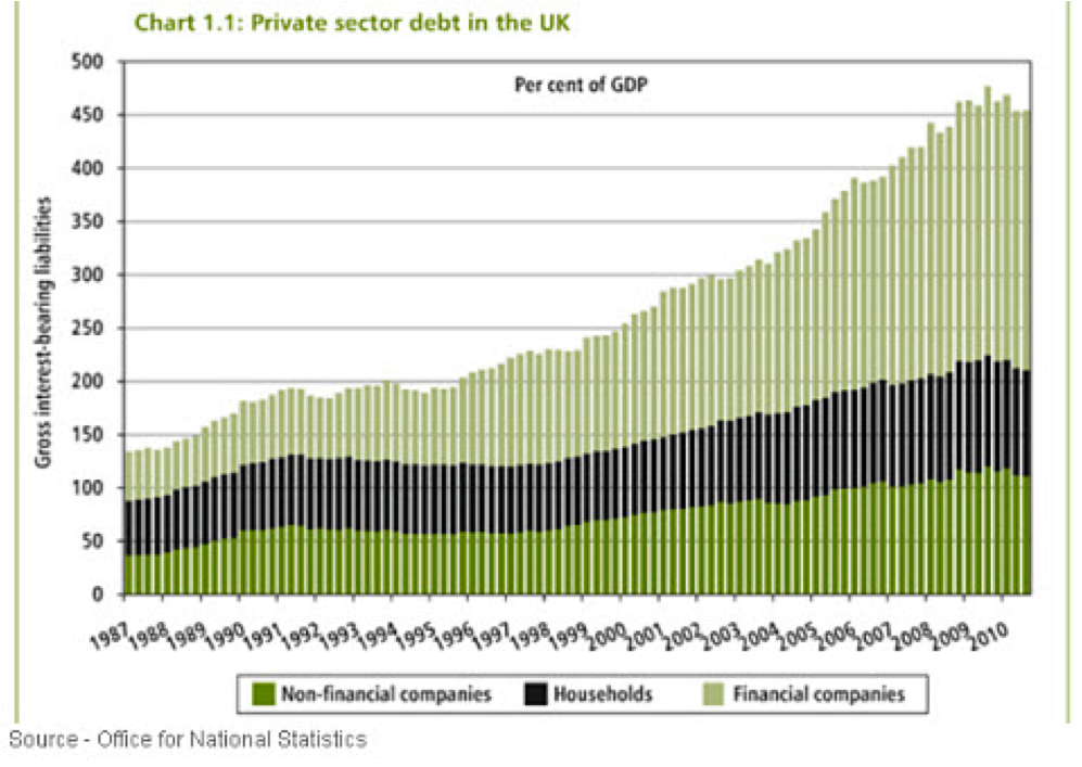 private sector debt uk
