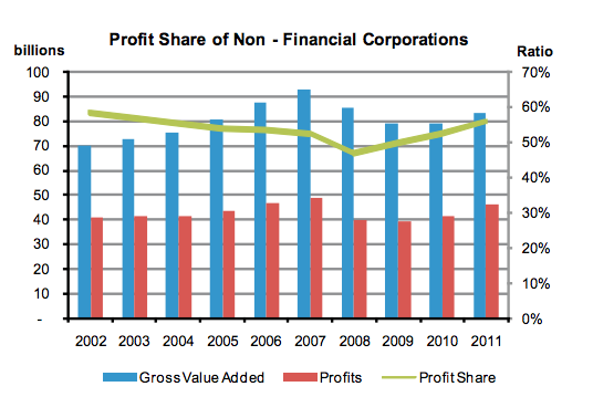 profit share non-financial corporations