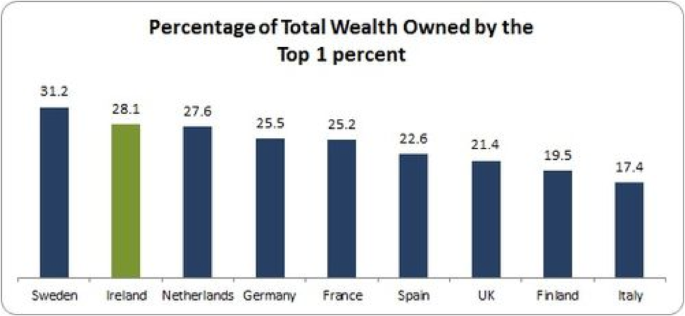 % of total wealth owned by the top 1%