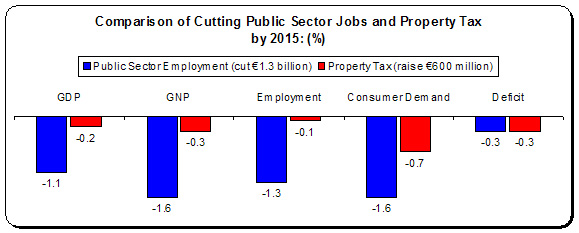 comparison of cutting public sector jobs and property tax by 2015