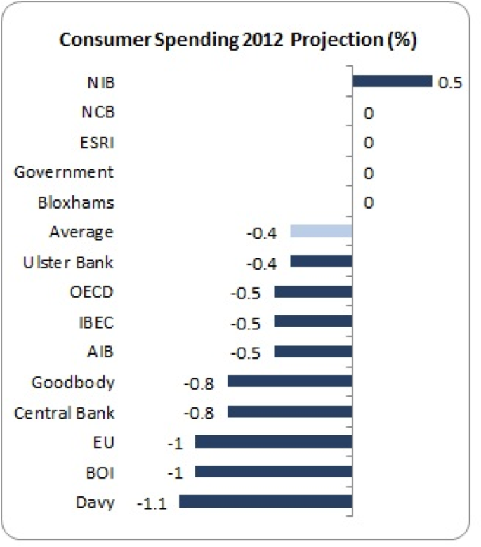 consumer spending 2012 projection