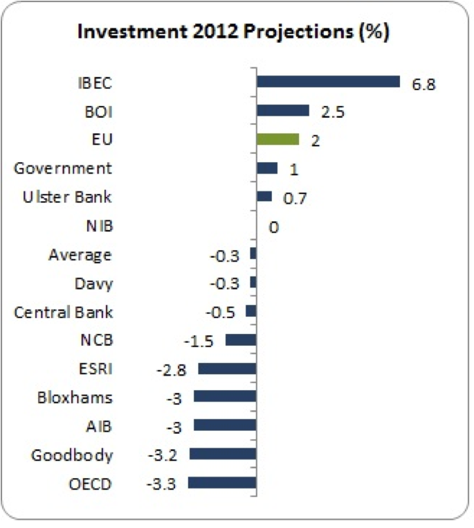 investment projections 2012
