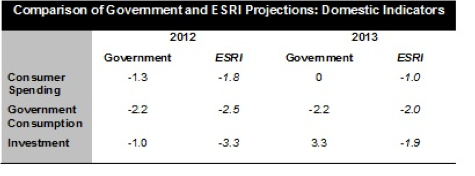 comparison of government and esriprojections