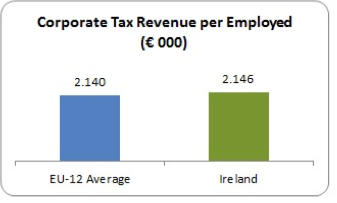 corporation tax per employed