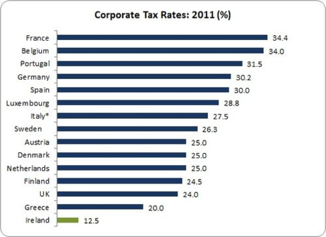 corporation tax rates eu15