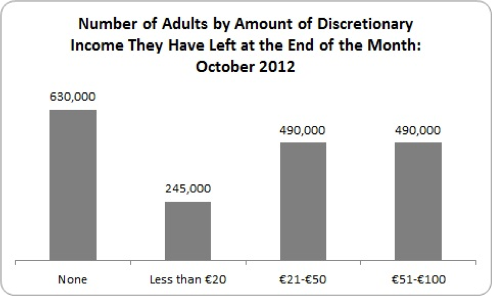 discretionary income per month