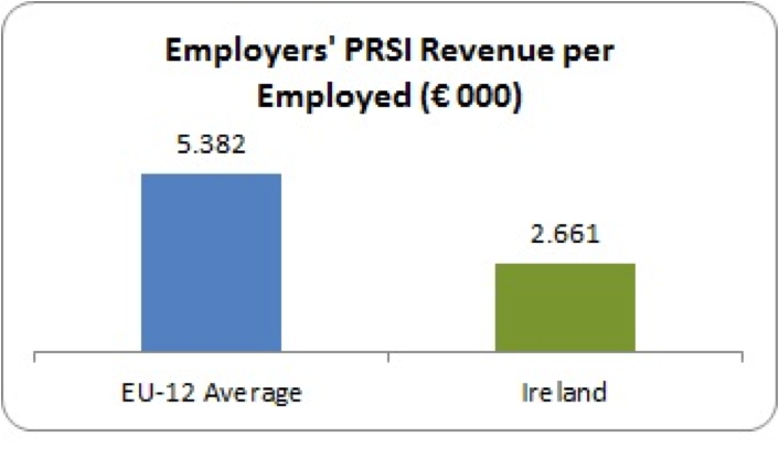 employer prsi per employed