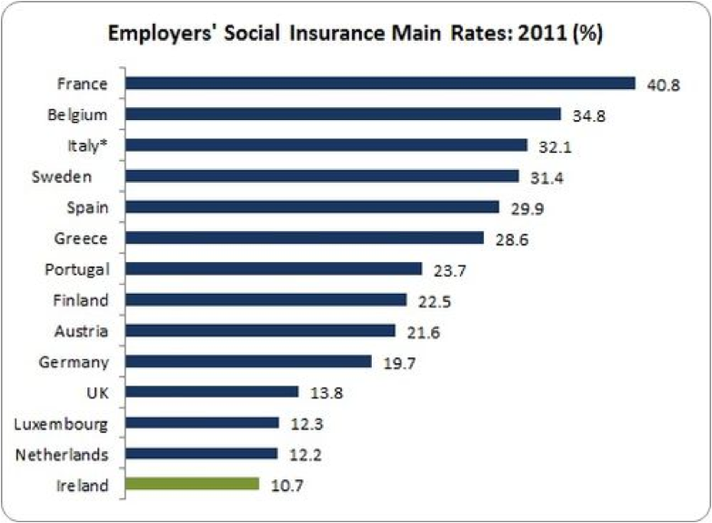 employer social insurance rates eu15