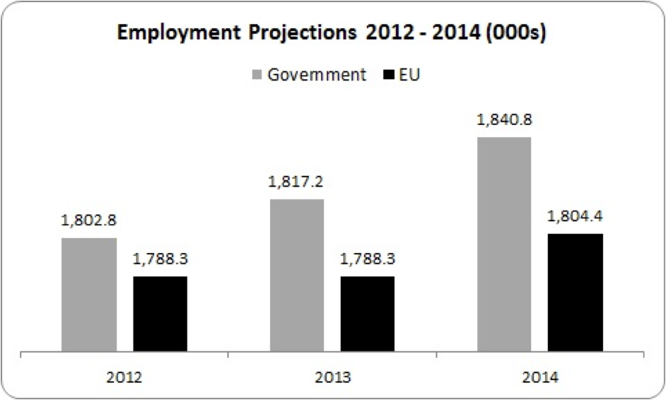 employment projections 2012