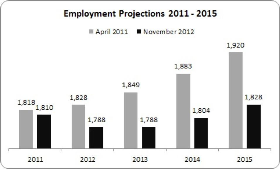 employment projections to 2015