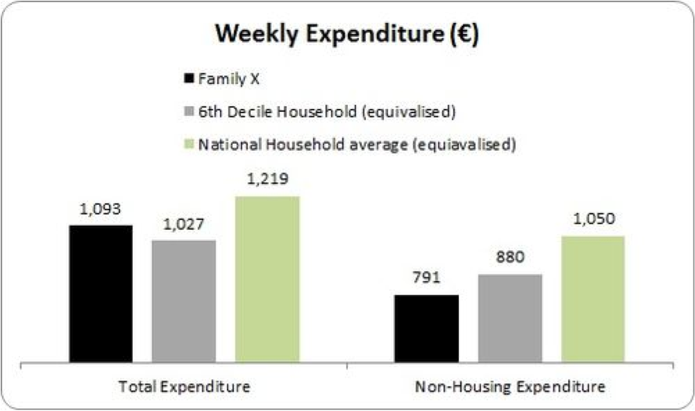 family x expenditure