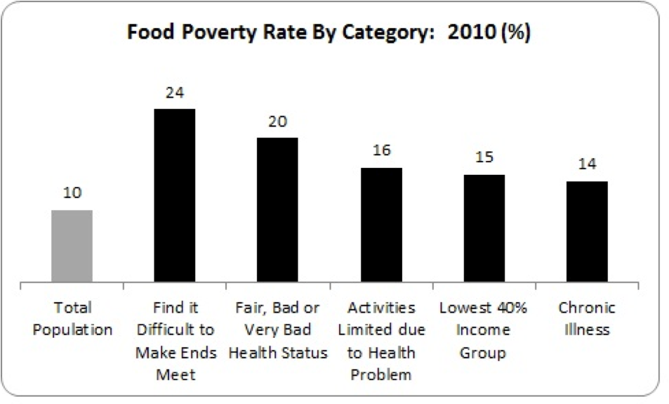food poverty by category 2010