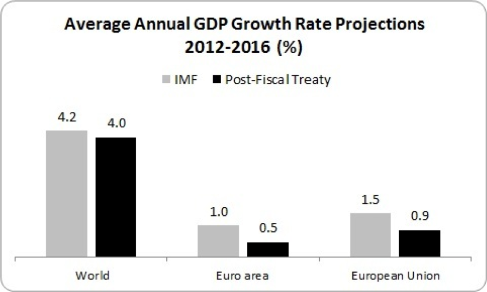 gdp growth rate 2012 to 2016