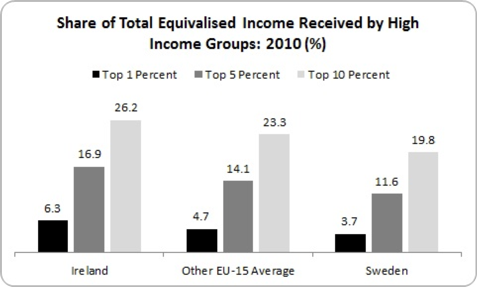 share of total equivalised income high income groups