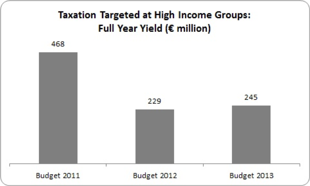 tax take from those on higher incomes budgets 2011 to 2013