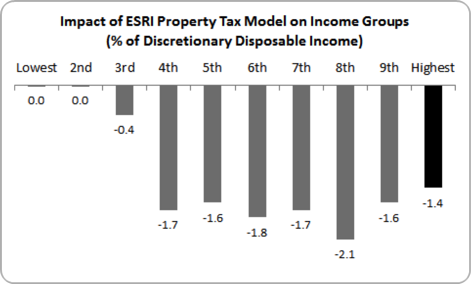 impact of property tax on income groups
