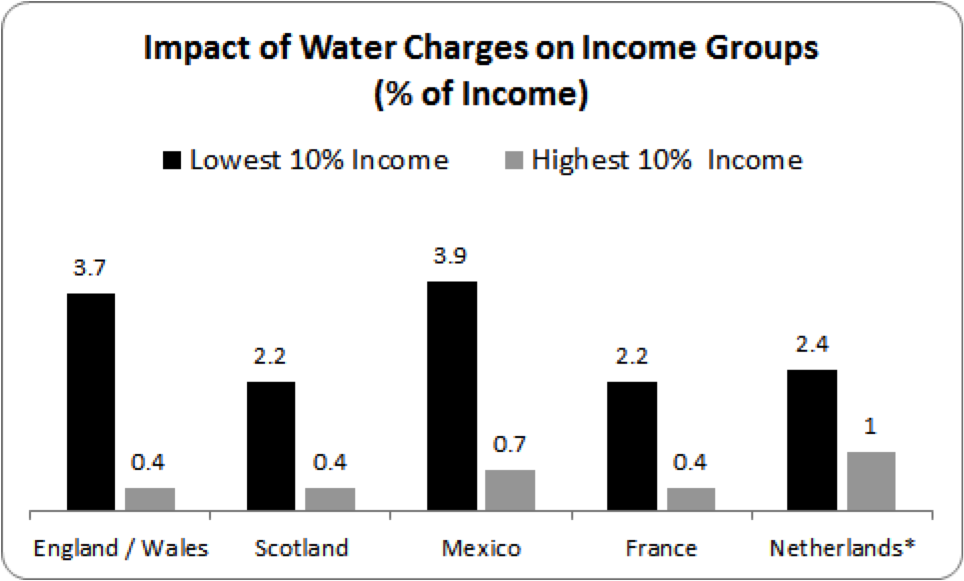 impact of water charges by income group