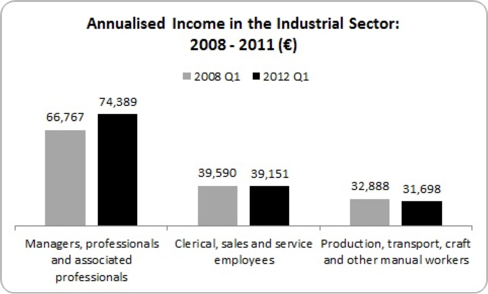 annualised income industrial sector