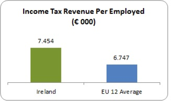 income tax per employed