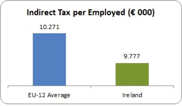 indirect tax per employed