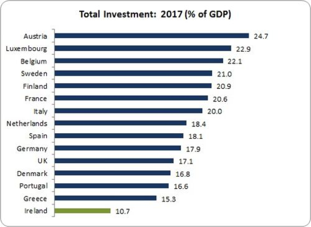 investment rates to 2017 eu15
