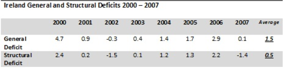 general and structural deficits ireland