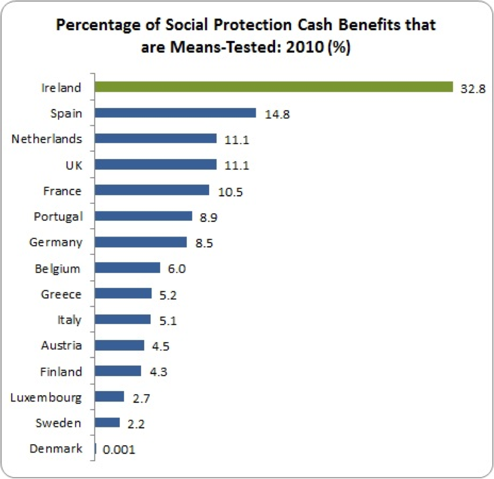 social protection means testing eu