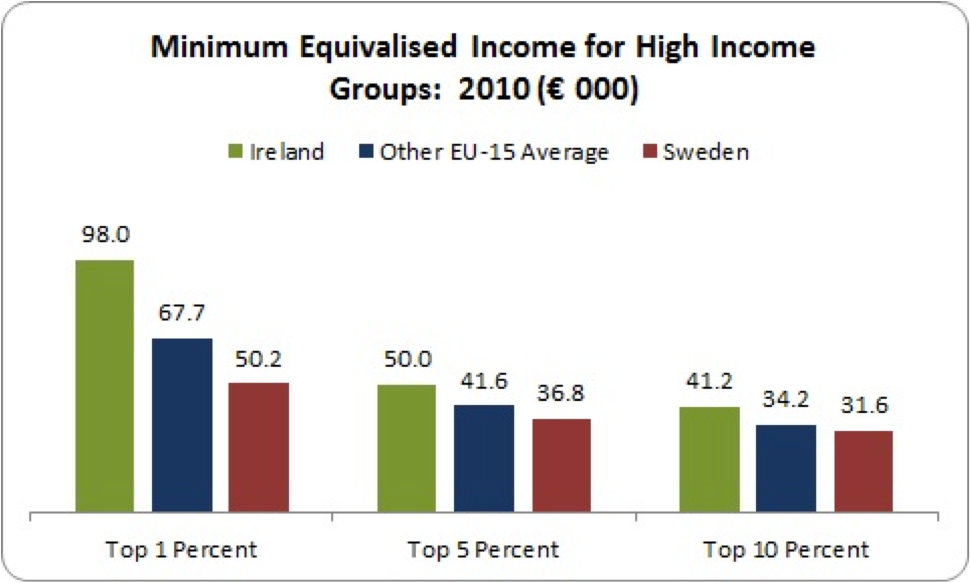 minimum equivalised income for high income groups