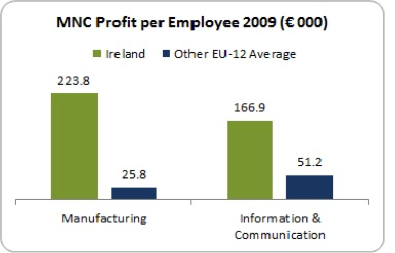 mnc profit manufacturing and information 2009 ireland