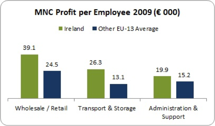 mnc profit ireland retail and transport 2009