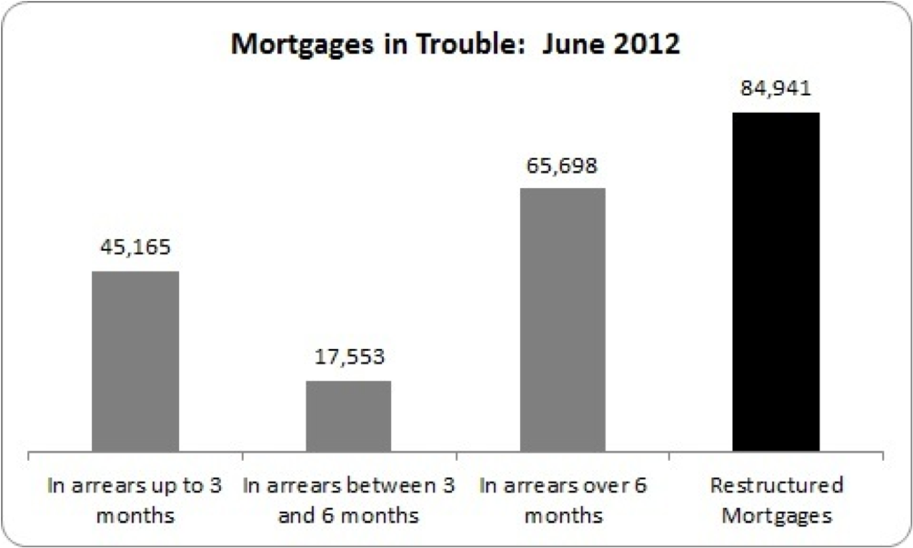 mortgages in trouble june 2012