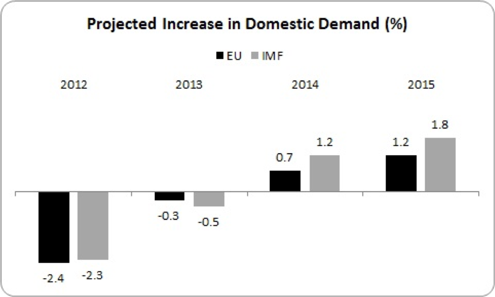 projected domestic demand