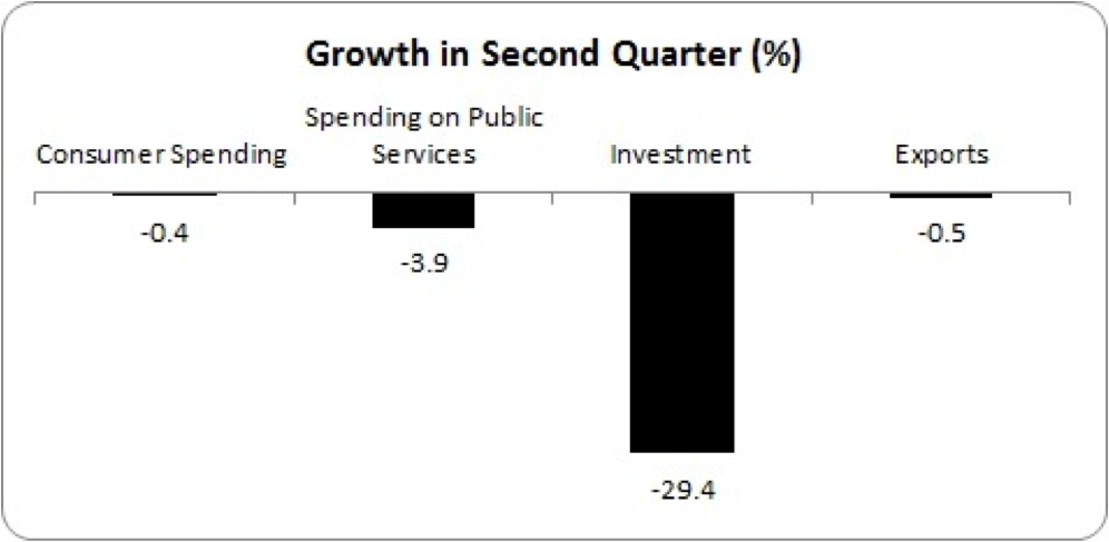 second quarter growth 2012
