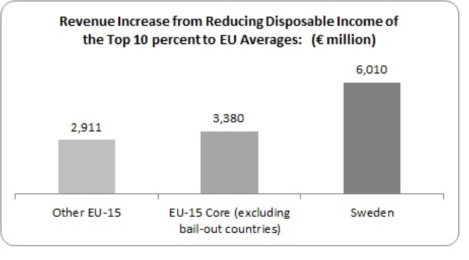 revenue increase from reducing income of top 10 percent to eu average