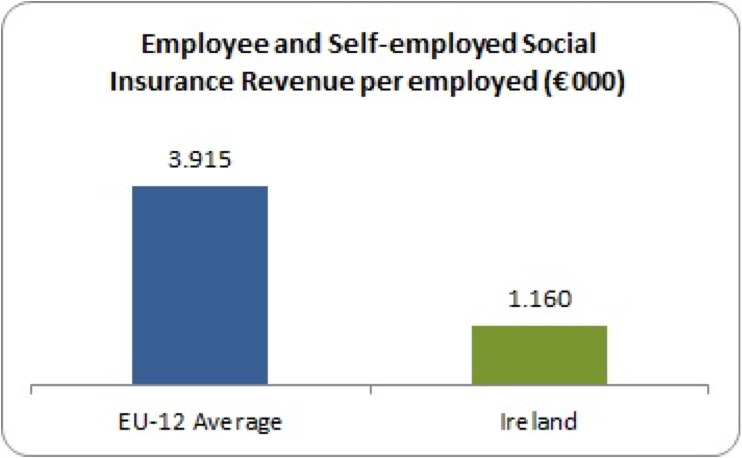self-employed and employee social insurance per employed