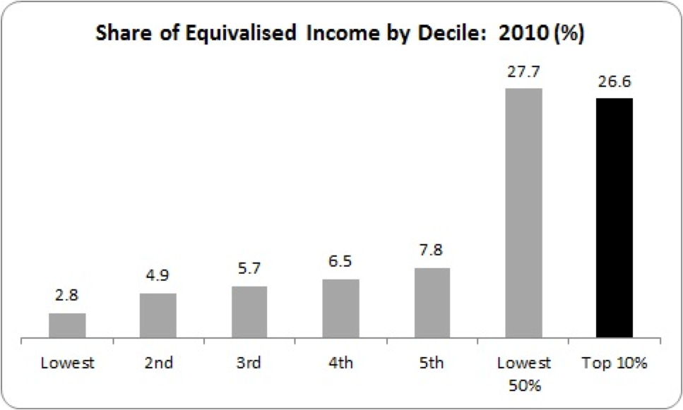 share of income by decile