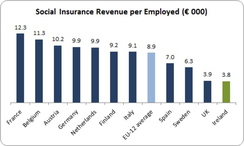 social insurance per employed