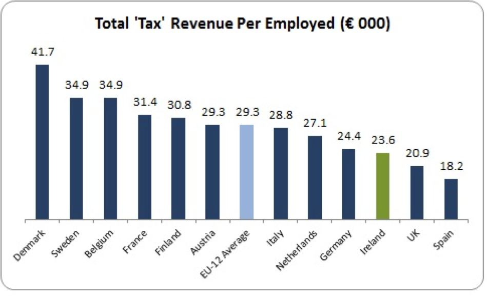 tax revenue per employed