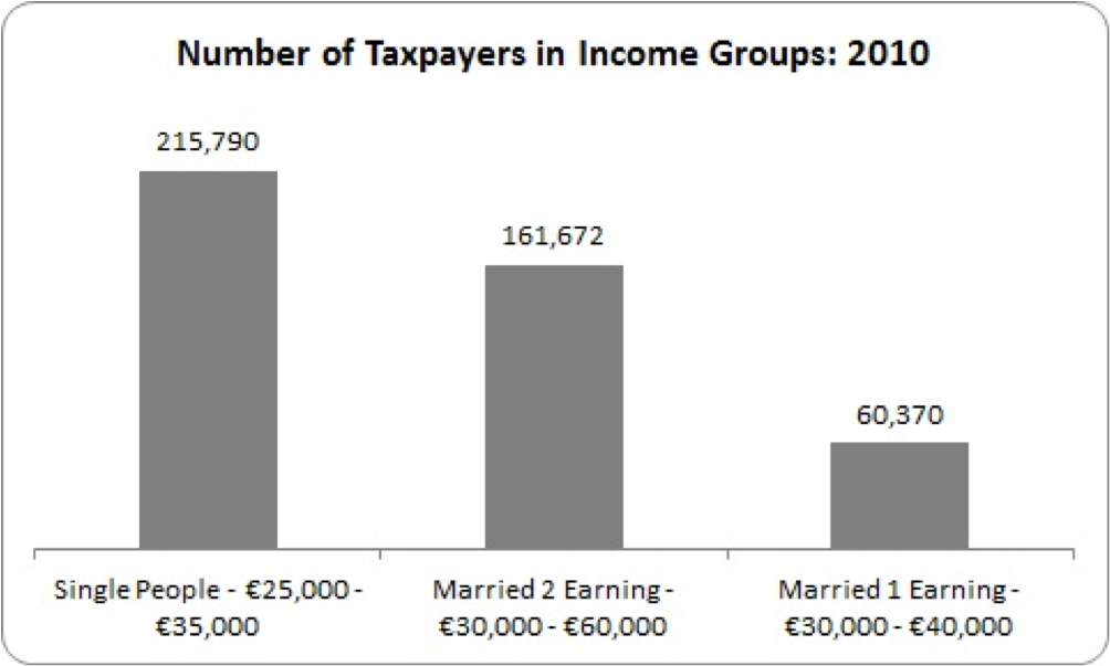 no of taxpayers in income groups
