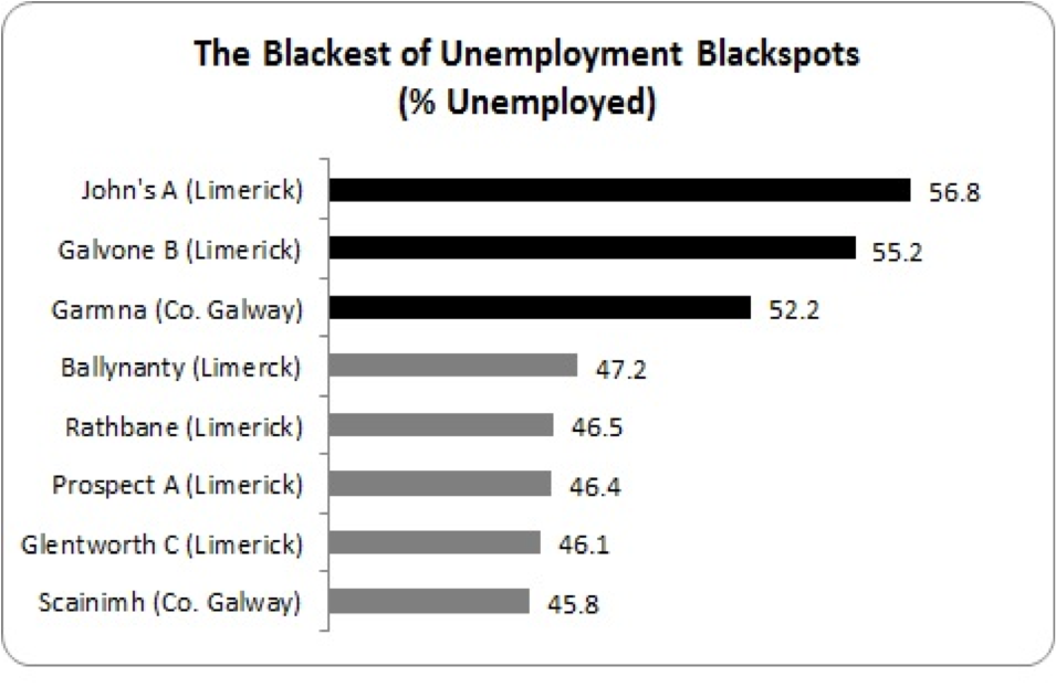 unemployment blackspots