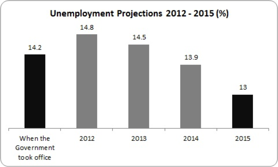 unemployment projections to 2015