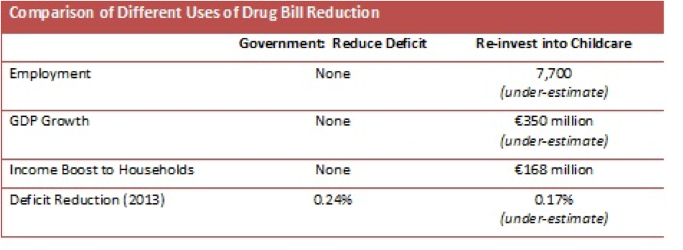usage of drug bill reduction