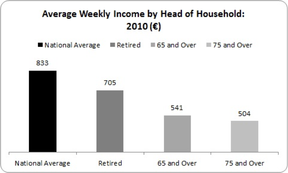 weekly income by head of household