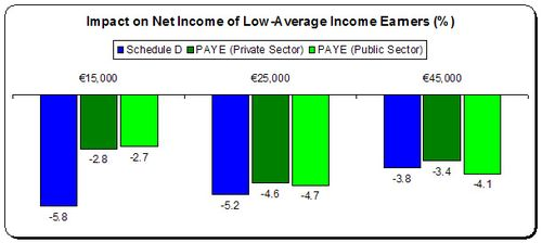 impact on net income budget 2011 graph